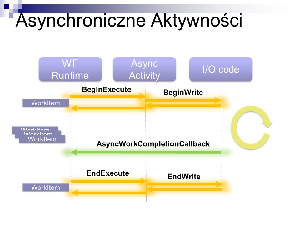 Asynchroniczne Aktywności