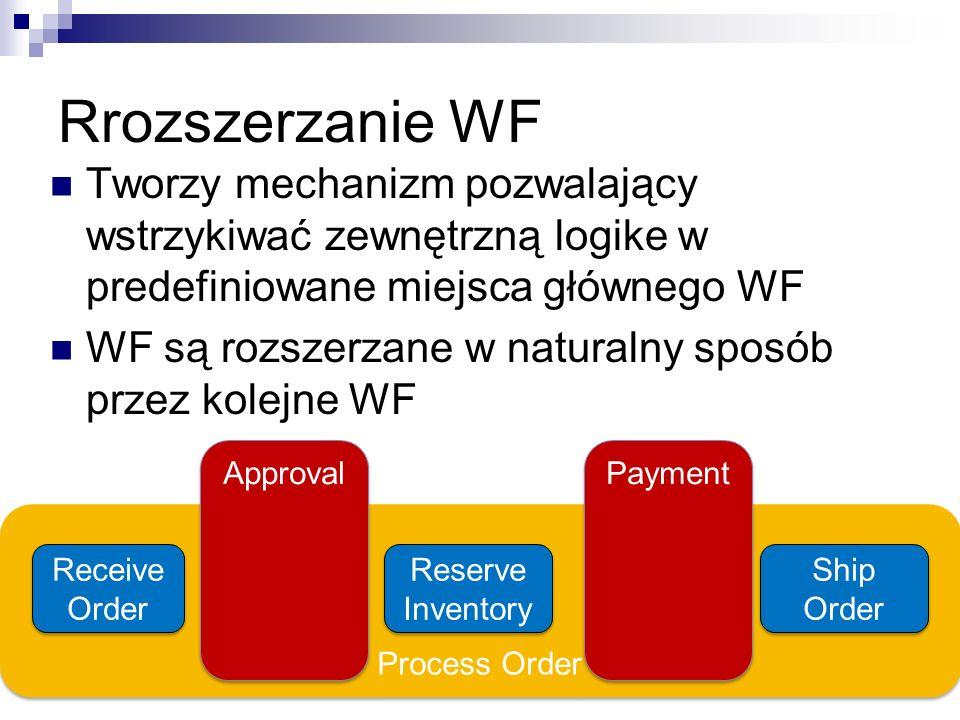 Rrozszerzanie WF Tworzy mechanizm pozwalający wstrzykiwać zewnętrzną logike w predefiniowane miejsca głównego WF.