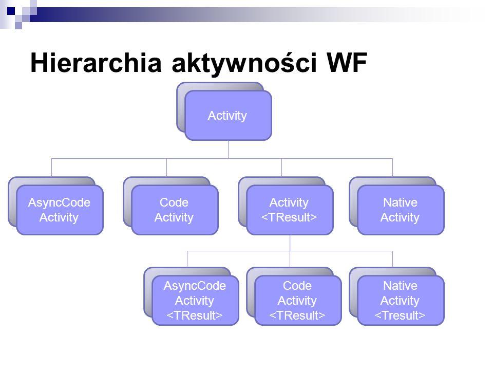 Hierarchia aktywności WF