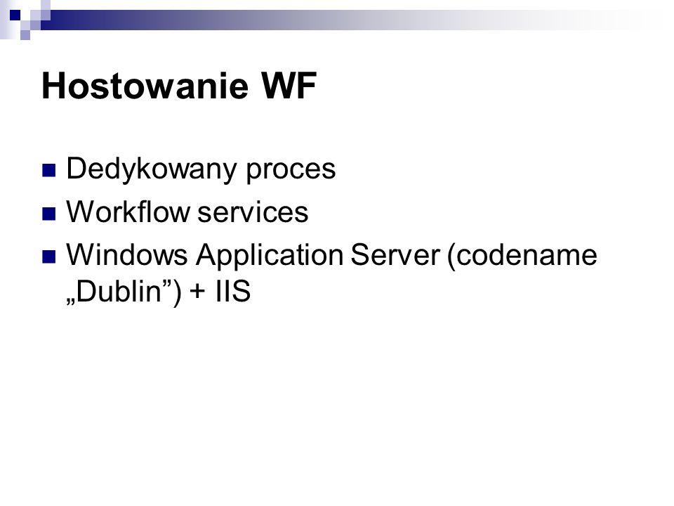 Hostowanie WF Dedykowany proces Workflow services