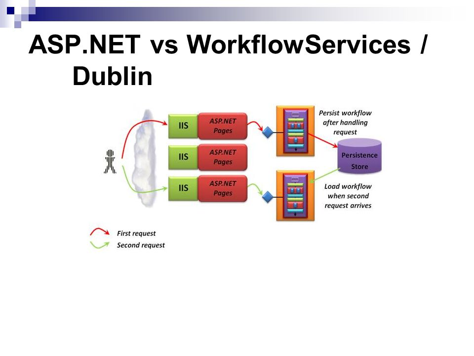 ASP.NET vs WorkflowServices / Dublin