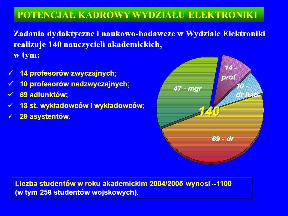 140 14 - prof. POTENCJAŁ KADROWY WYDZIAŁU ELEKTRONIKI
