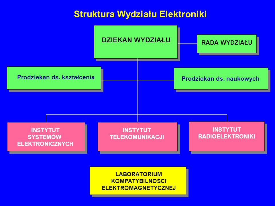 Struktura Wydziału Elektroniki