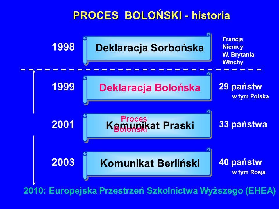 PROCES BOLOŃSKI - historia
