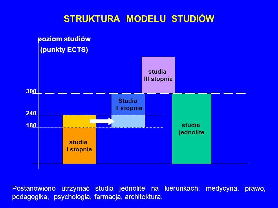 STRUKTURA MODELU STUDIÓW