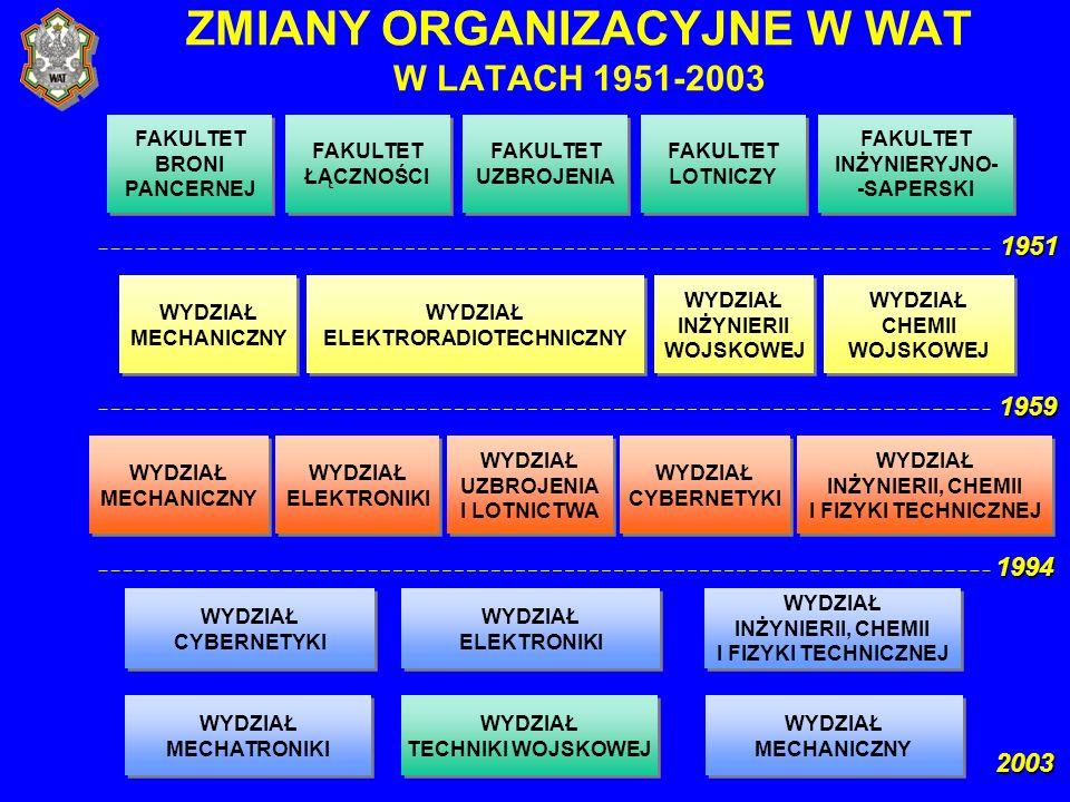 ZMIANY ORGANIZACYJNE W WAT W LATACH 1951-2003