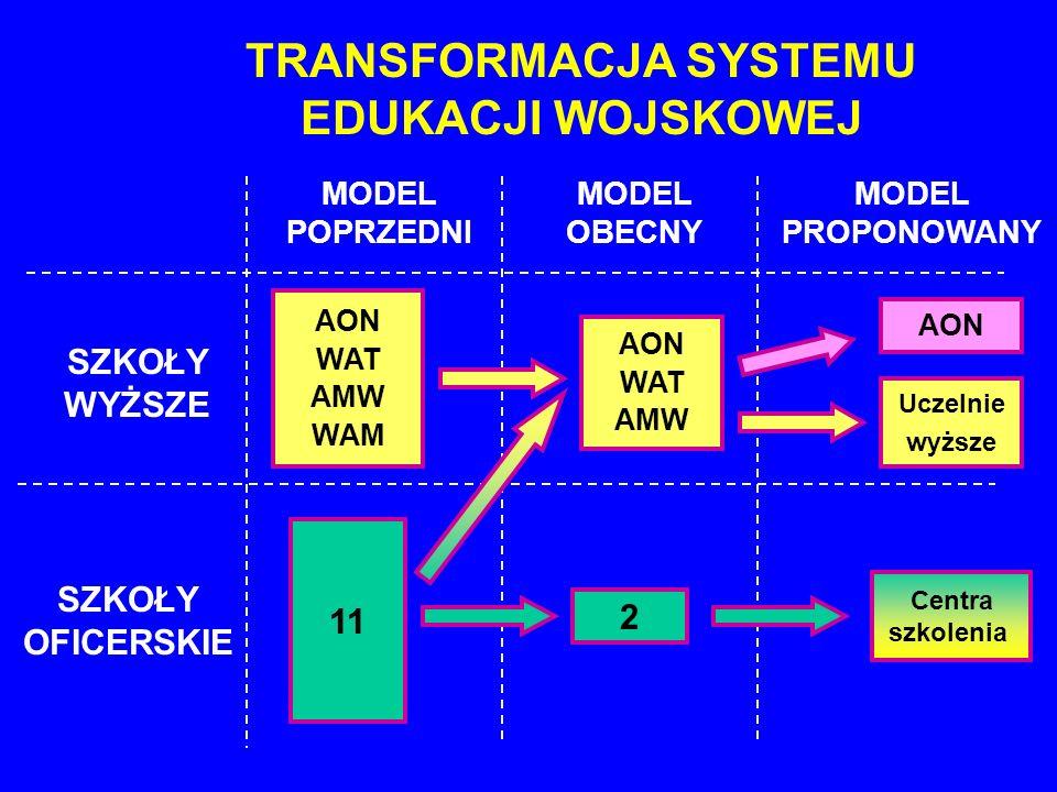 TRANSFORMACJA SYSTEMU EDUKACJI WOJSKOWEJ