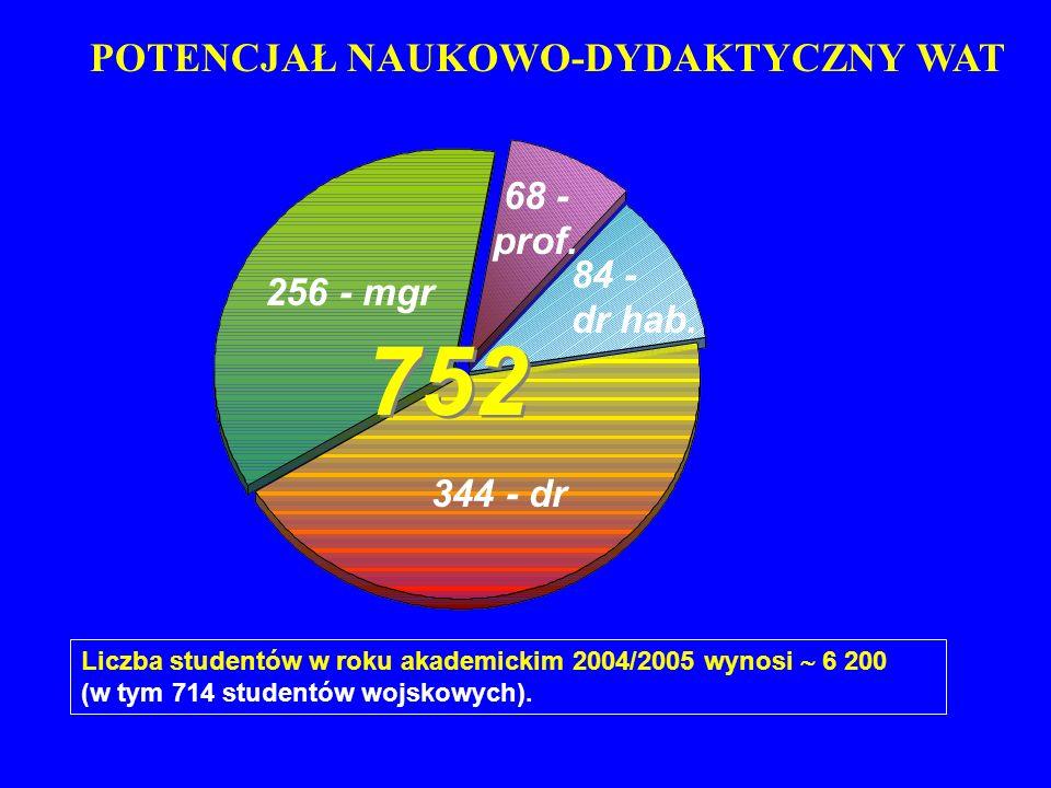 752 POTENCJAŁ NAUKOWO-DYDAKTYCZNY WAT 68 - prof. 84 - 256 - mgr