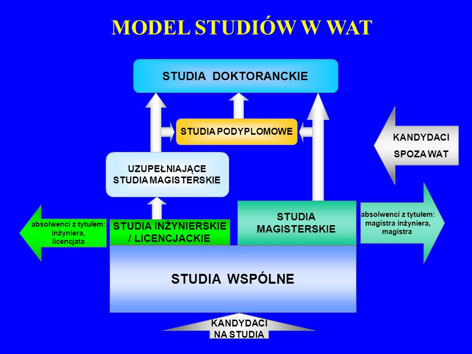 MODEL STUDIÓW W WAT STUDIA WSPÓLNE STUDIA DOKTORANCKIE STUDIA