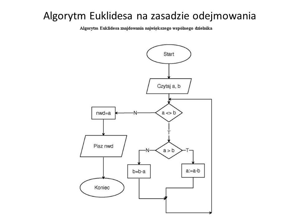 Algorytm Euklidesa na zasadzie odejmowania