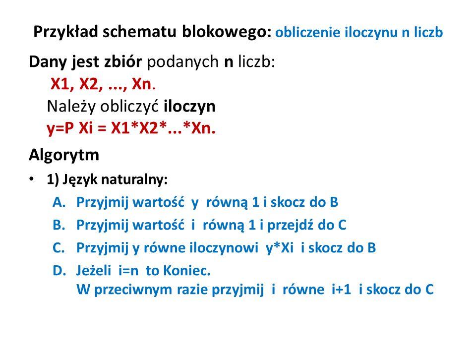 Przykład schematu blokowego: obliczenie iloczynu n liczb