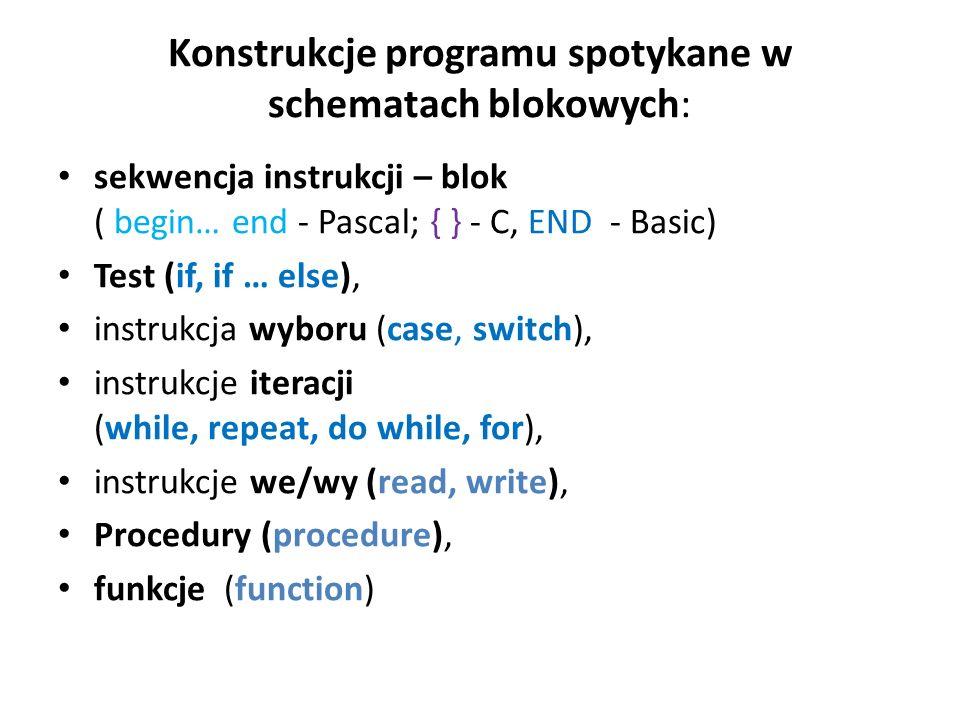Konstrukcje programu spotykane w schematach blokowych: