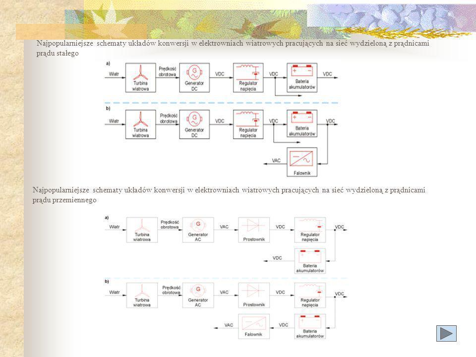 Najpopularniejsze schematy układów konwersji w elektrowniach wiatrowych pracujących na sieć wydzieloną z prądnicami prądu stałego