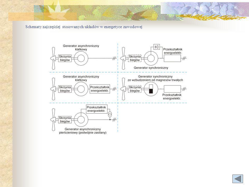 Schematy najczęściej stosowanych układów w energetyce zawodowej