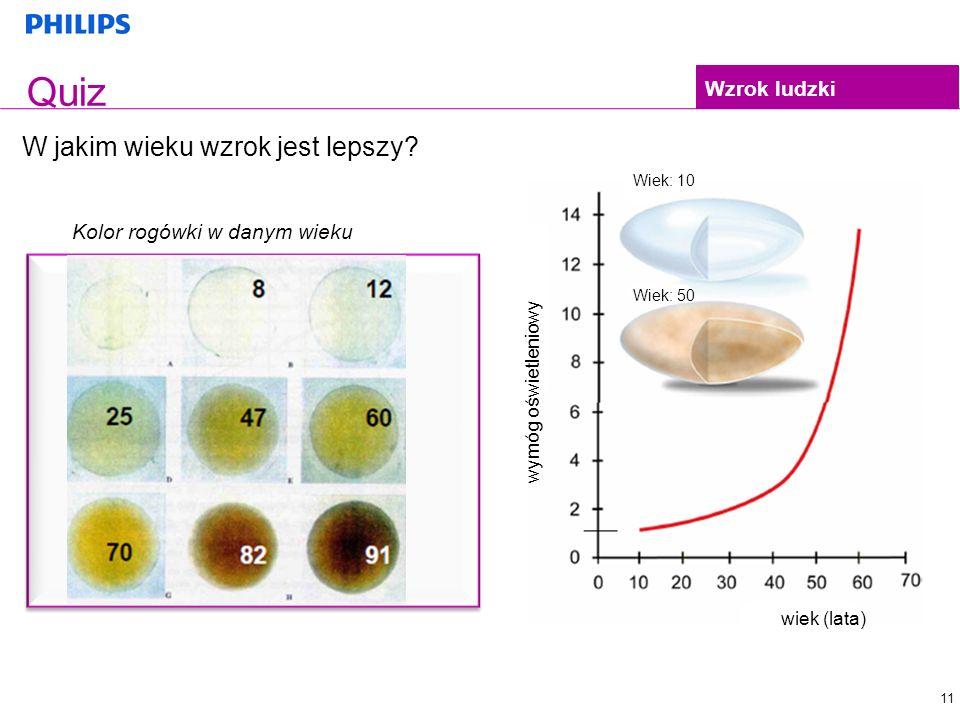 Quiz W jakim wieku wzrok jest lepszy 1 8 8 2 12 3 25 Wzrok ludzki