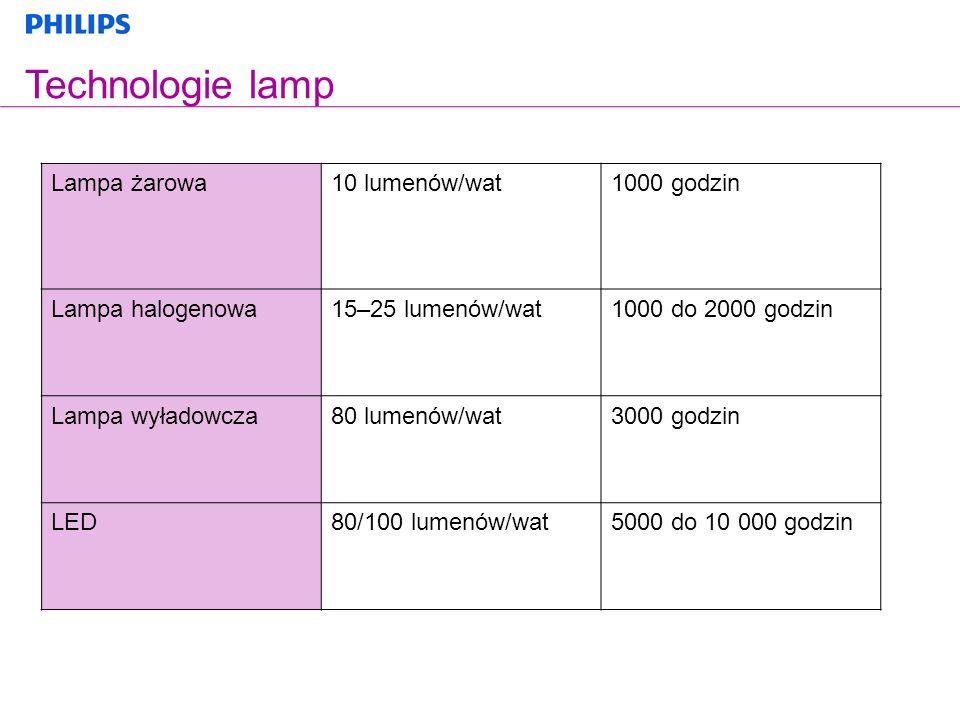 Technologie lamp Lampa żarowa 10 lumenów/wat 1000 godzin