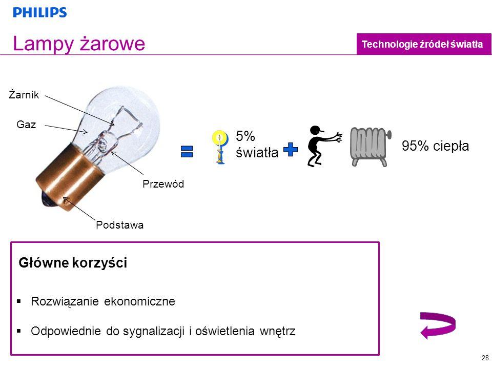 Lampy żarowe 5% światła 95% ciepła Główne korzyści