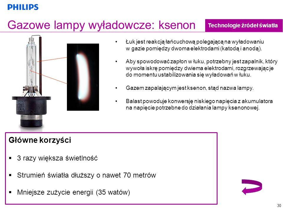 Gazowe lampy wyładowcze: ksenon