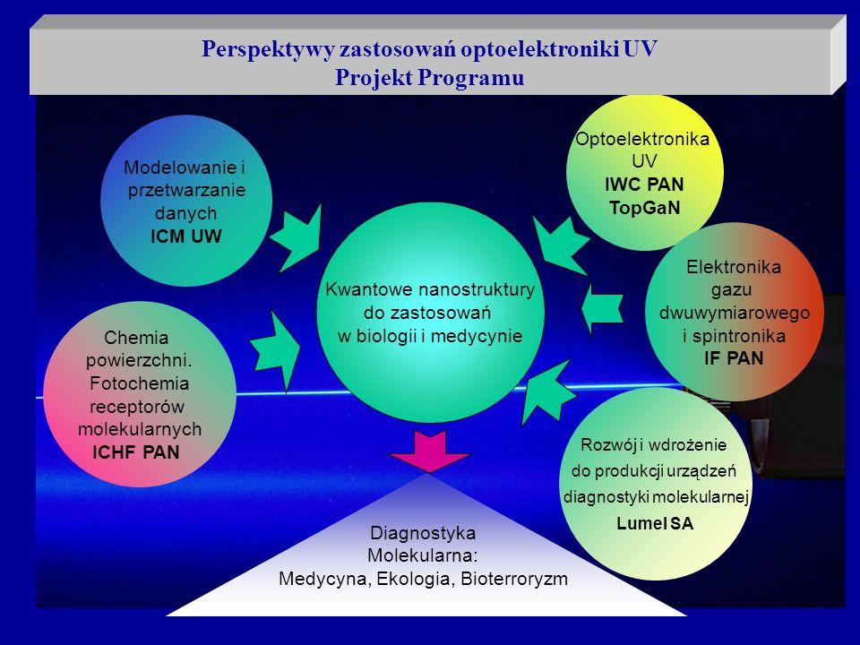 Perspektywy zastosowań optoelektroniki UV