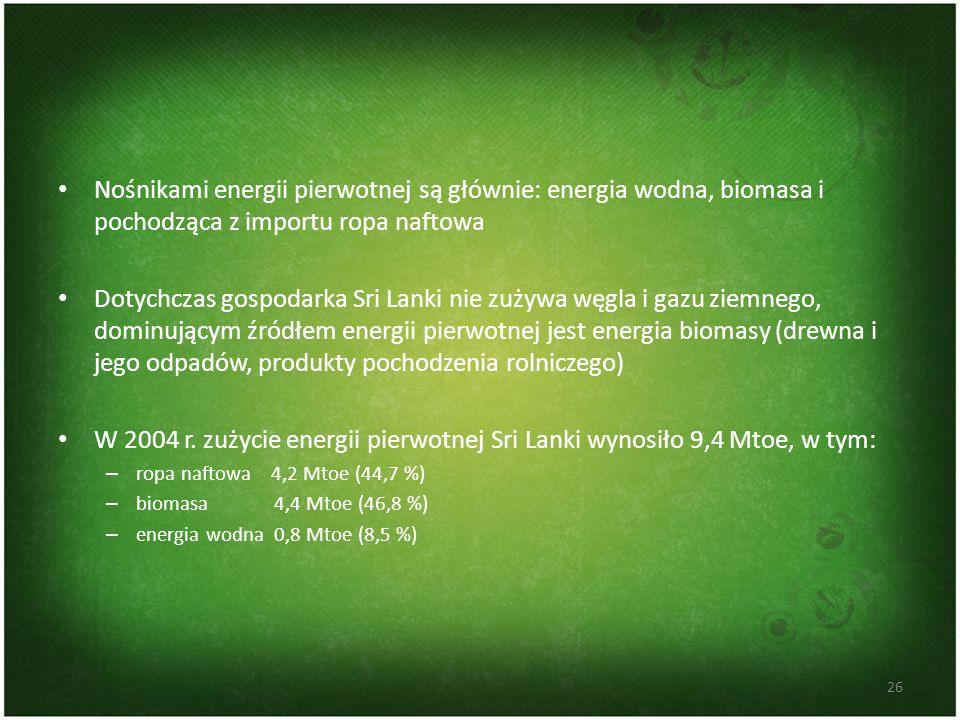Nośnikami energii pierwotnej są głównie: energia wodna, biomasa i pochodząca z importu ropa naftowa