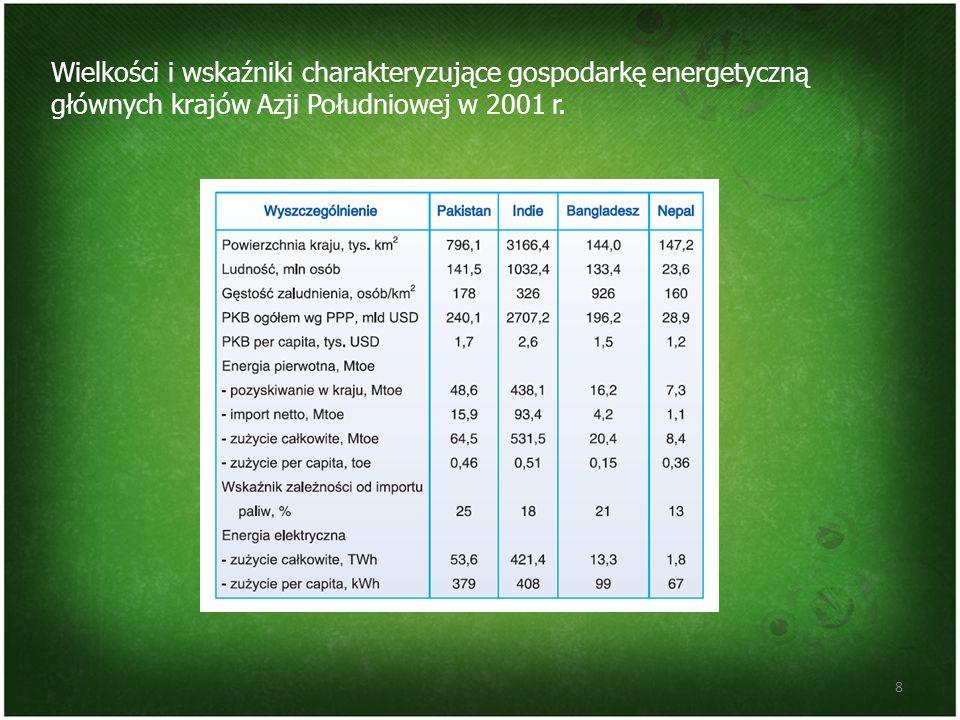 Wielkości i wskaźniki charakteryzujące gospodarkę energetyczną głównych krajów Azji Południowej w 2001 r.