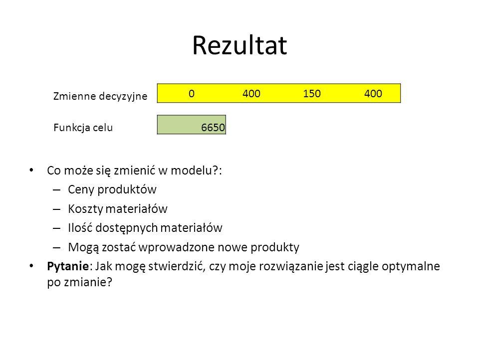 Rezultat Co może się zmienić w modelu : Ceny produktów