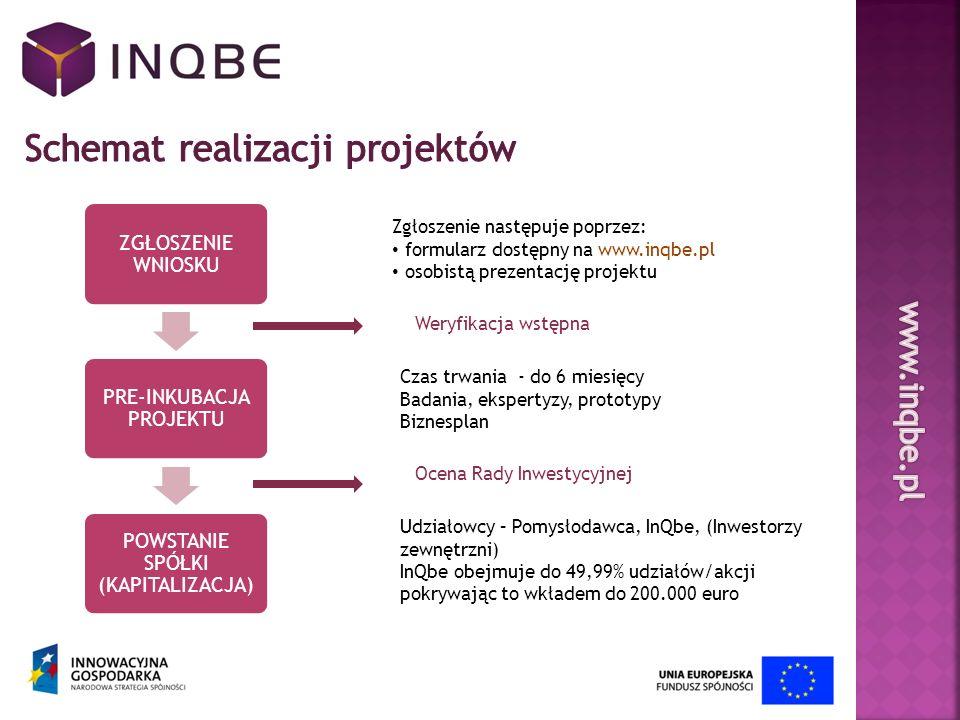 Schemat realizacji projektów