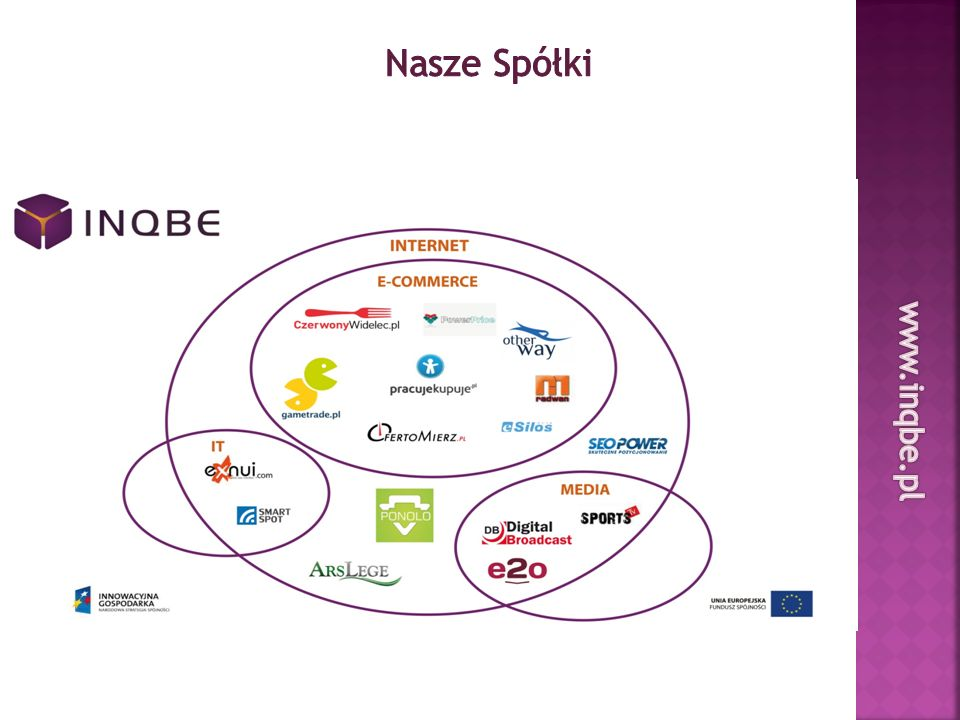 Nasze Spółki www.inqbe.pl