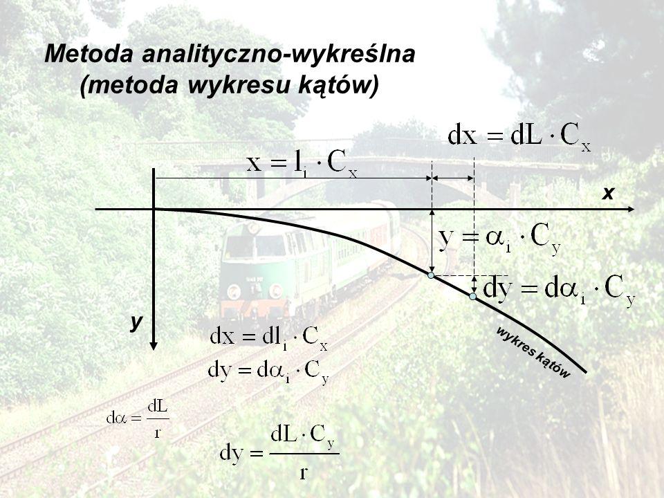 Metoda analityczno-wykreślna (metoda wykresu kątów)