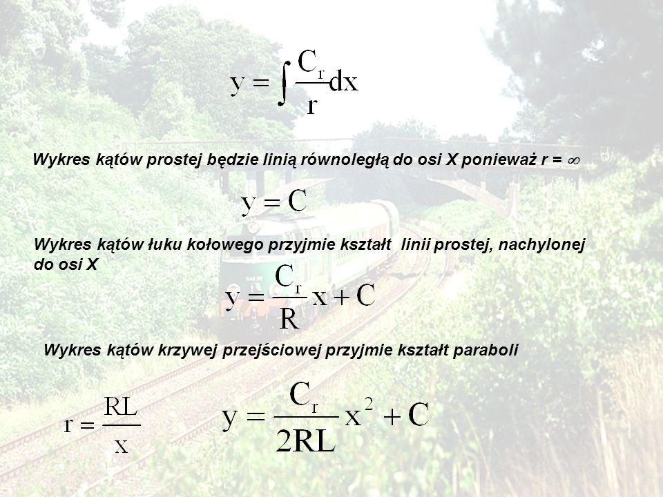 Wykres kątów prostej będzie linią równoległą do osi X ponieważ r = 