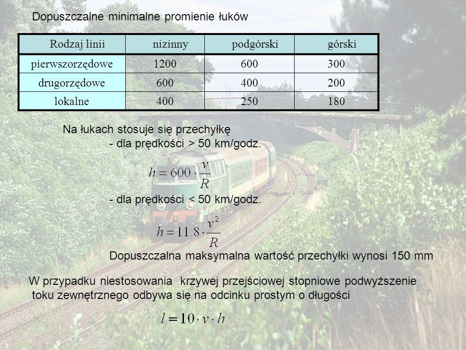 Dopuszczalne minimalne promienie łuków