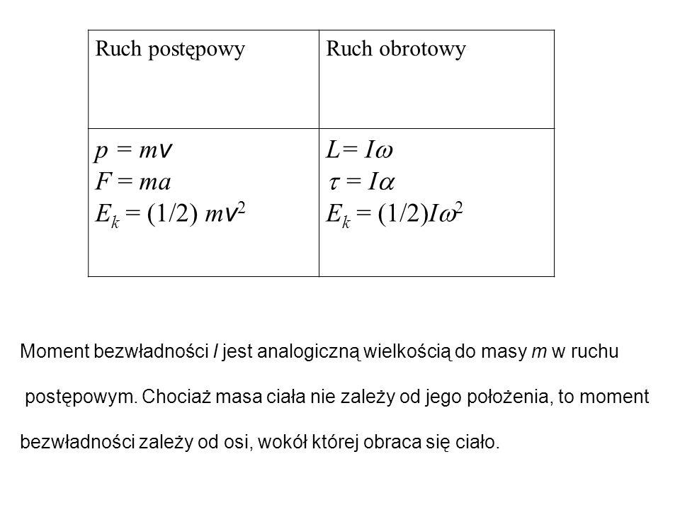 p = mv F = ma Ek = (1/2) mv2 L= I  = I Ek = (1/2)I2 Ruch postępowy