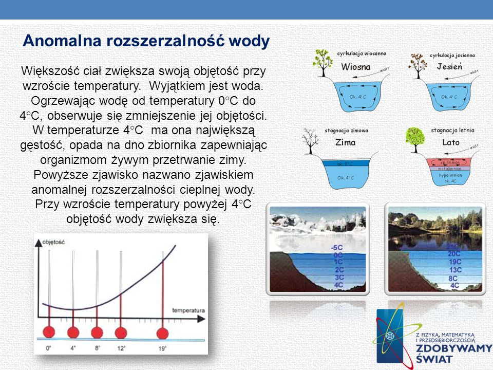 Anomalna rozszerzalność wody
