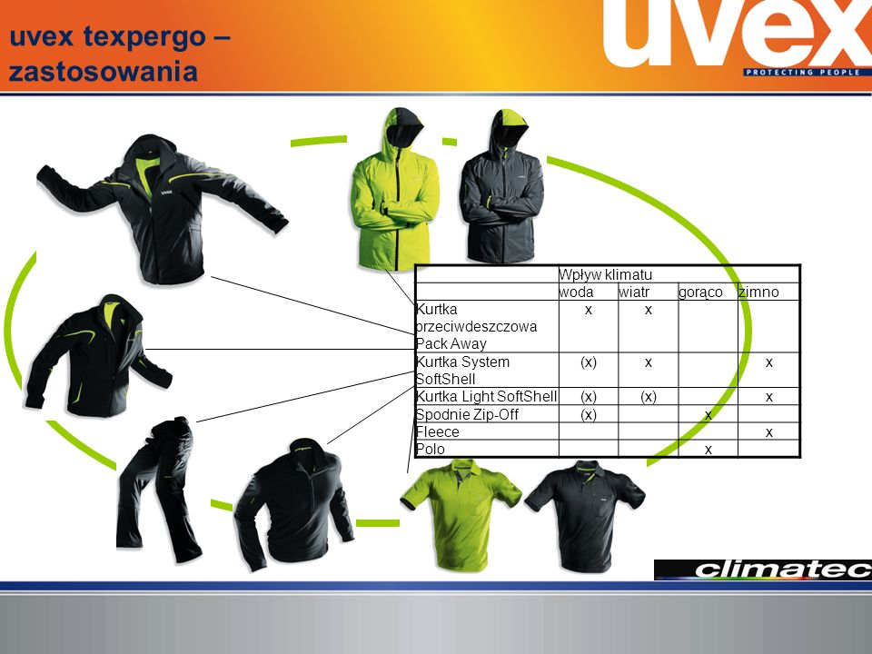 uvex texpergo – zastosowania