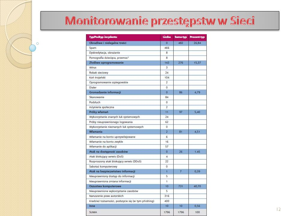 Monitorowanie przestępstw w Sieci