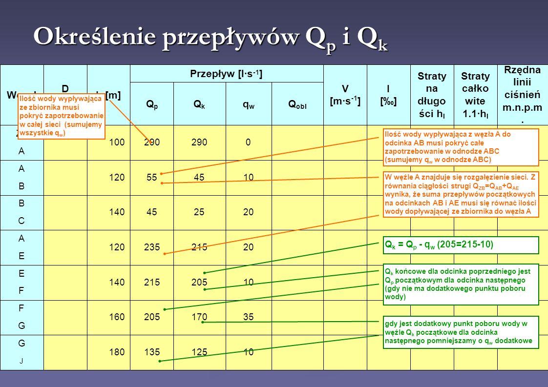 Rzędna linii ciśnień m.n.p.m.