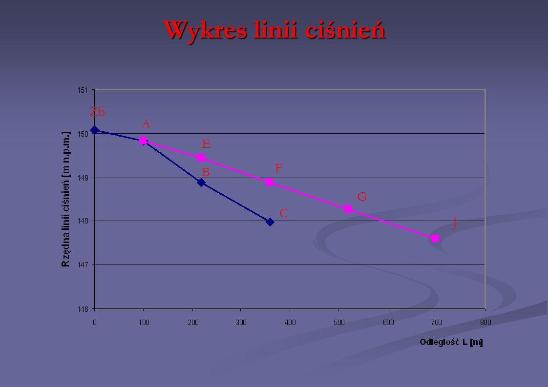 Wykres linii ciśnień Zb A E F B G C J