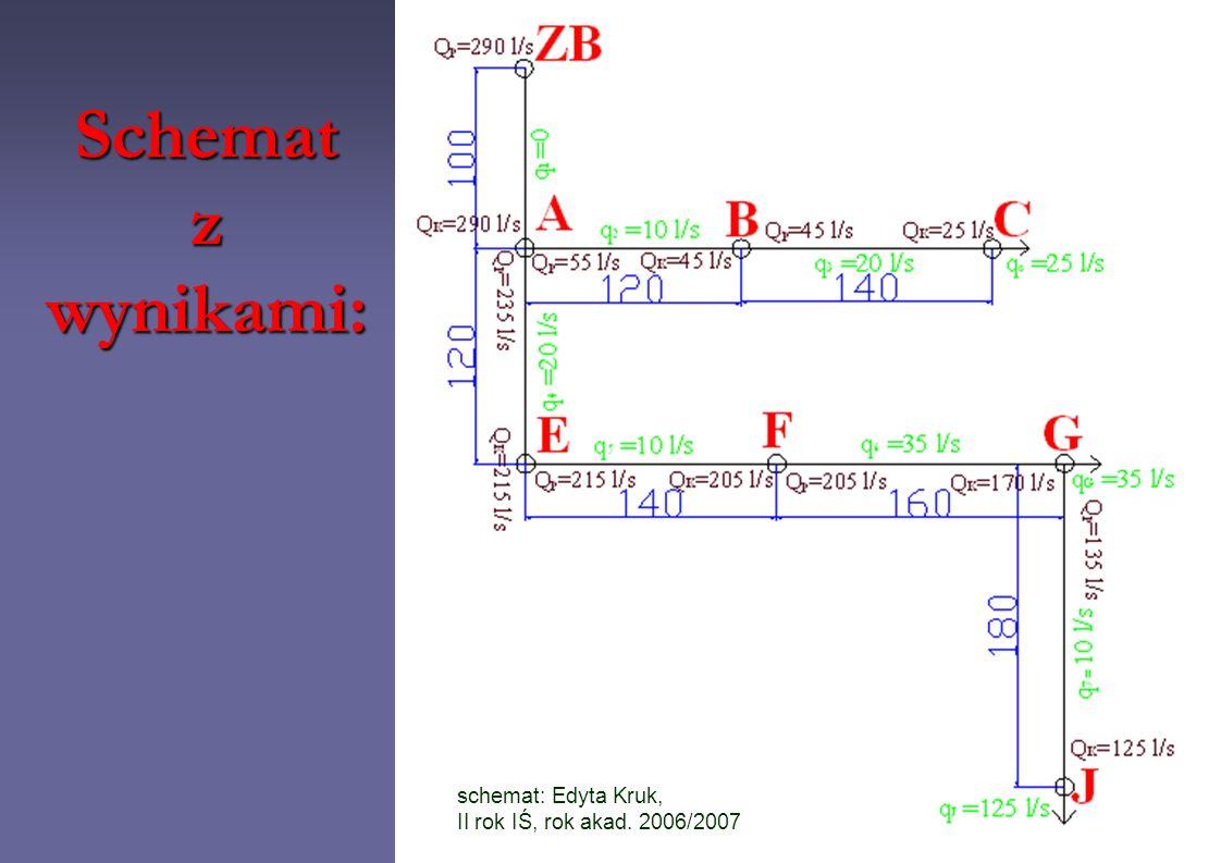 Schemat z wynikami: schemat: Edyta Kruk,