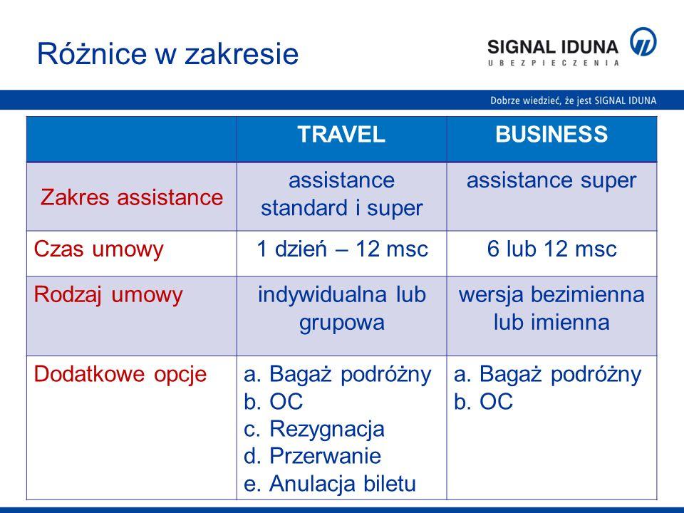 Różnice w zakresie TRAVEL BUSINESS Zakres assistance