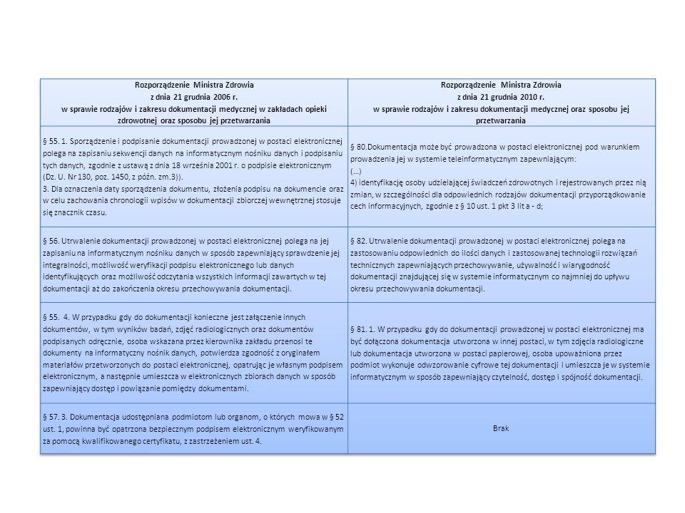 Rozporządzenie Ministra Zdrowia Rozporządzenie Ministra Zdrowia