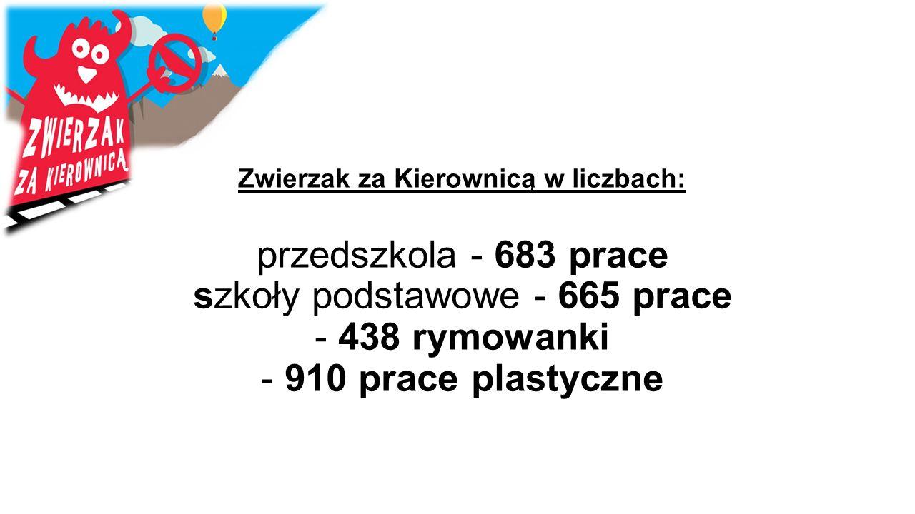 Zwierzak za Kierownicą w liczbach: przedszkola - 683 prace szkoły podstawowe - 665 prace - 438 rymowanki - 910 prace plastyczne