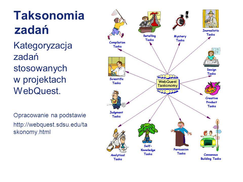 Taksonomia zadań Kategoryzacja zadań stosowanych w projektach WebQuest. Opracowanie na podstawie.