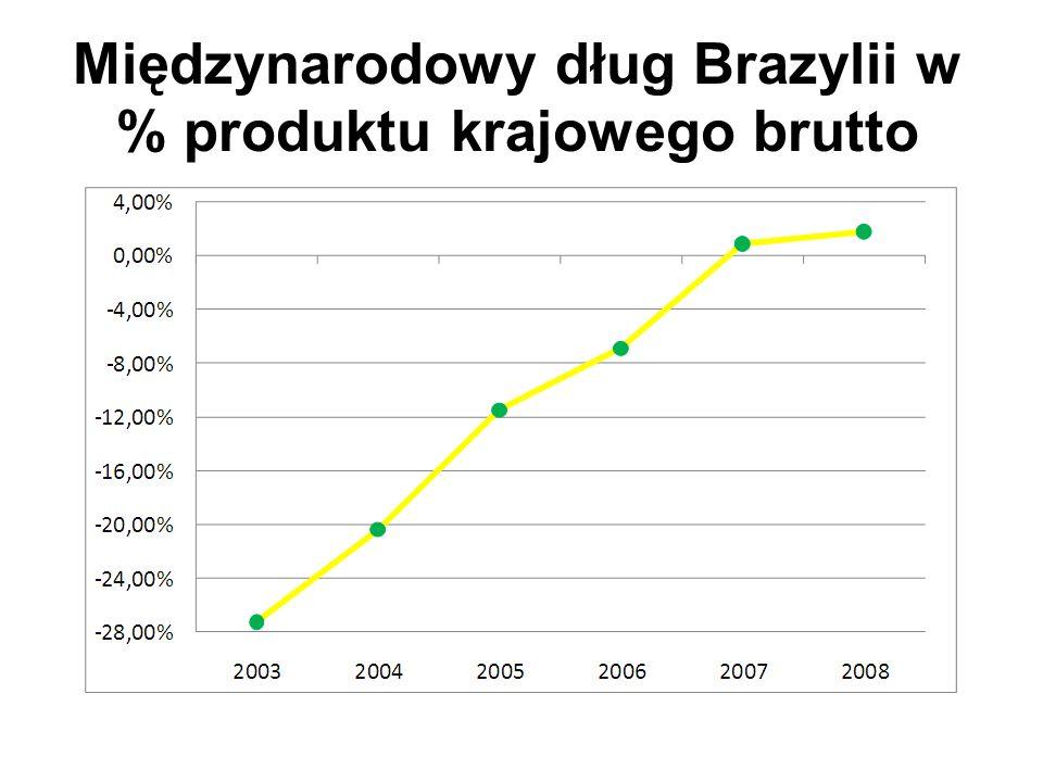 Międzynarodowy dług Brazylii w % produktu krajowego brutto