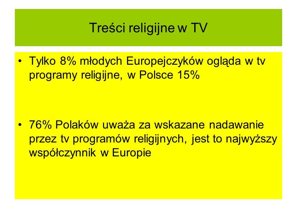 Treści religijne w TV Tylko 8% młodych Europejczyków ogląda w tv programy religijne, w Polsce 15%