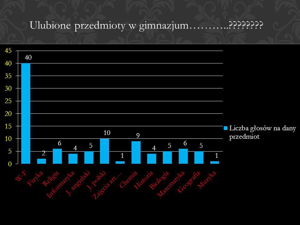 Ulubione przedmioty w gimnazjum………..