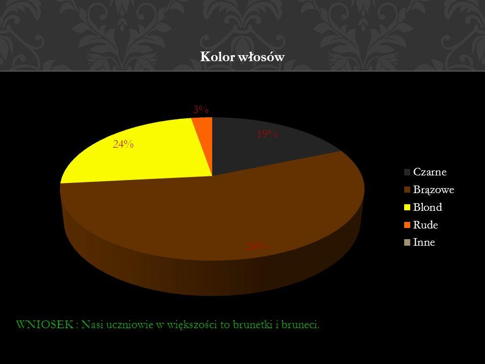 Kolor włosów WNIOSEK : Nasi uczniowie w większości to brunetki i bruneci.
