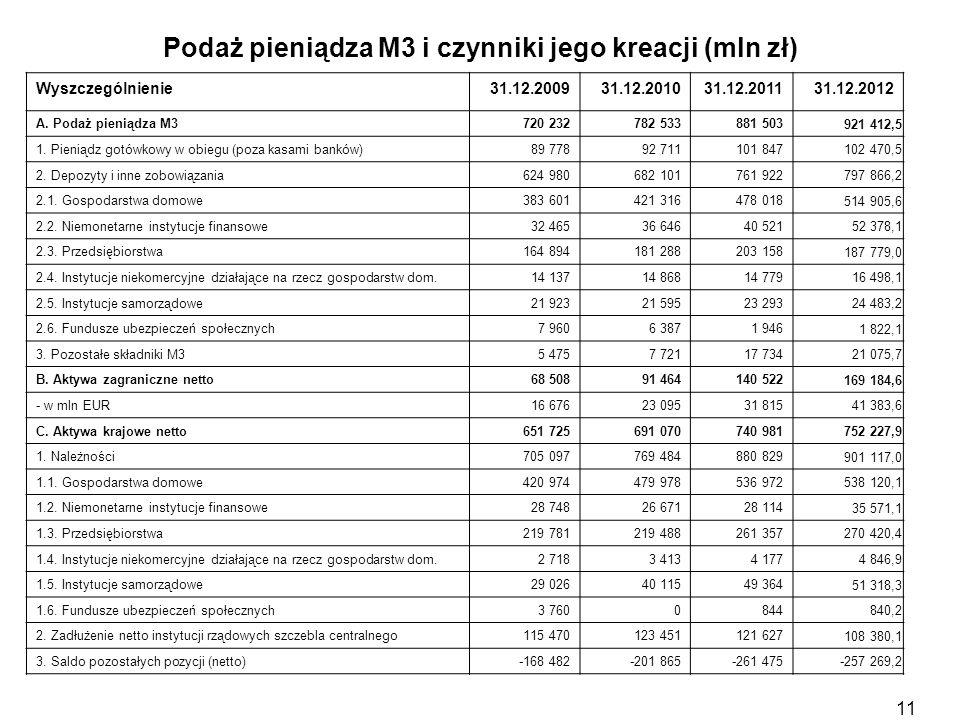 Podaż pieniądza M3 i czynniki jego kreacji (mln zł)