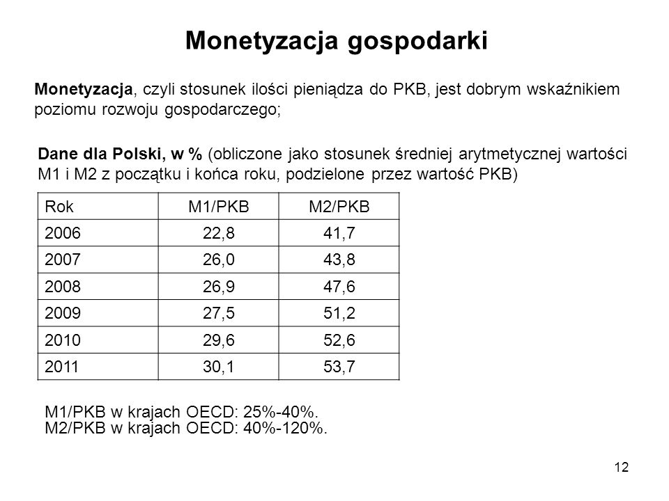 Monetyzacja gospodarki