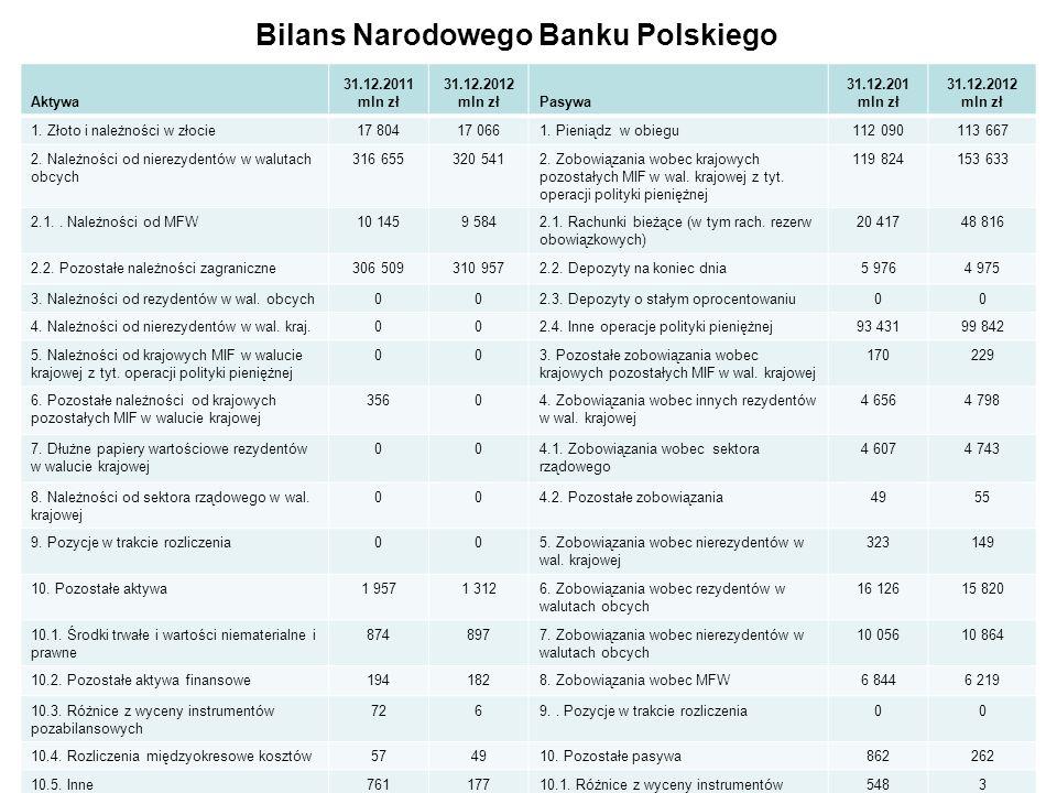 Bilans Narodowego Banku Polskiego