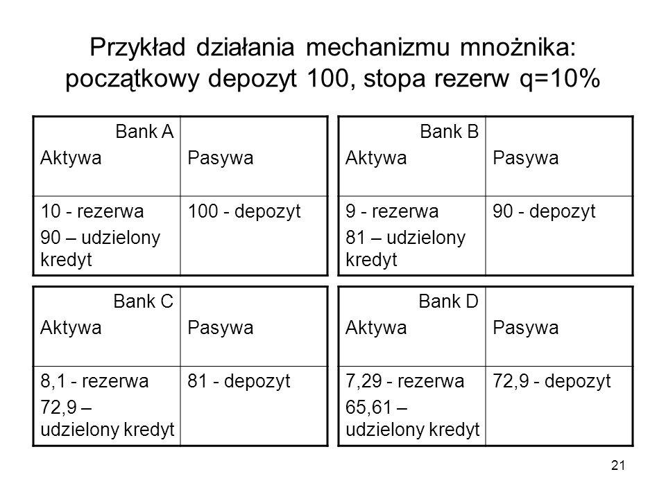 Przykład działania mechanizmu mnożnika: początkowy depozyt 100, stopa rezerw q=10%